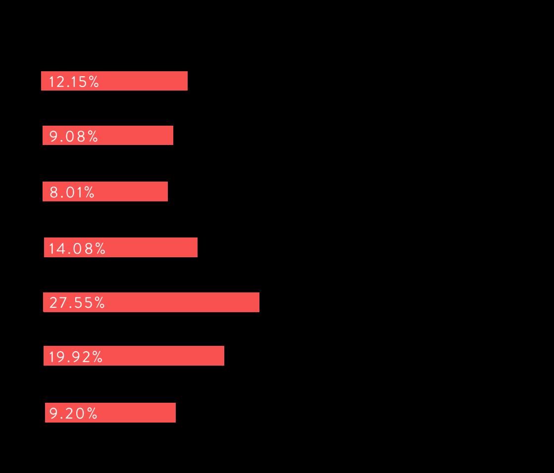 annual report bar graph-01
